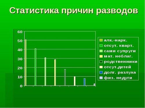 Изображение - Основания для расторжения брака являются statistica-prichin